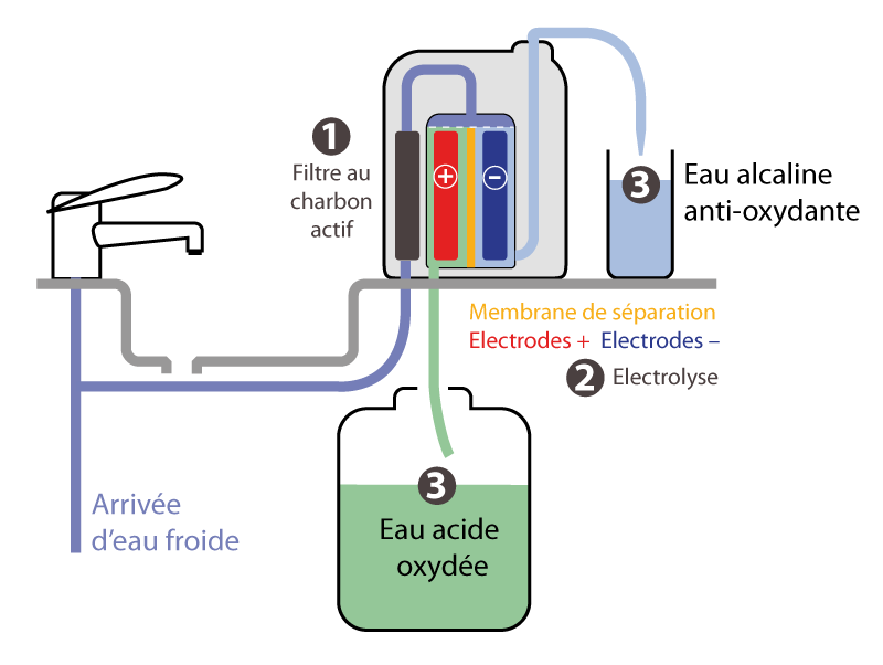 Schema-fonctionnement-ionisateur[1]